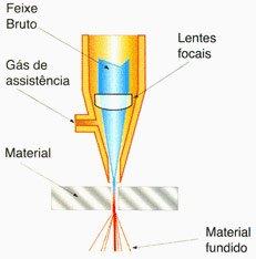 Como ocorre o processo de Corte Laser